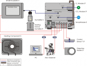 Microscop a equipamiento for Small heating systems